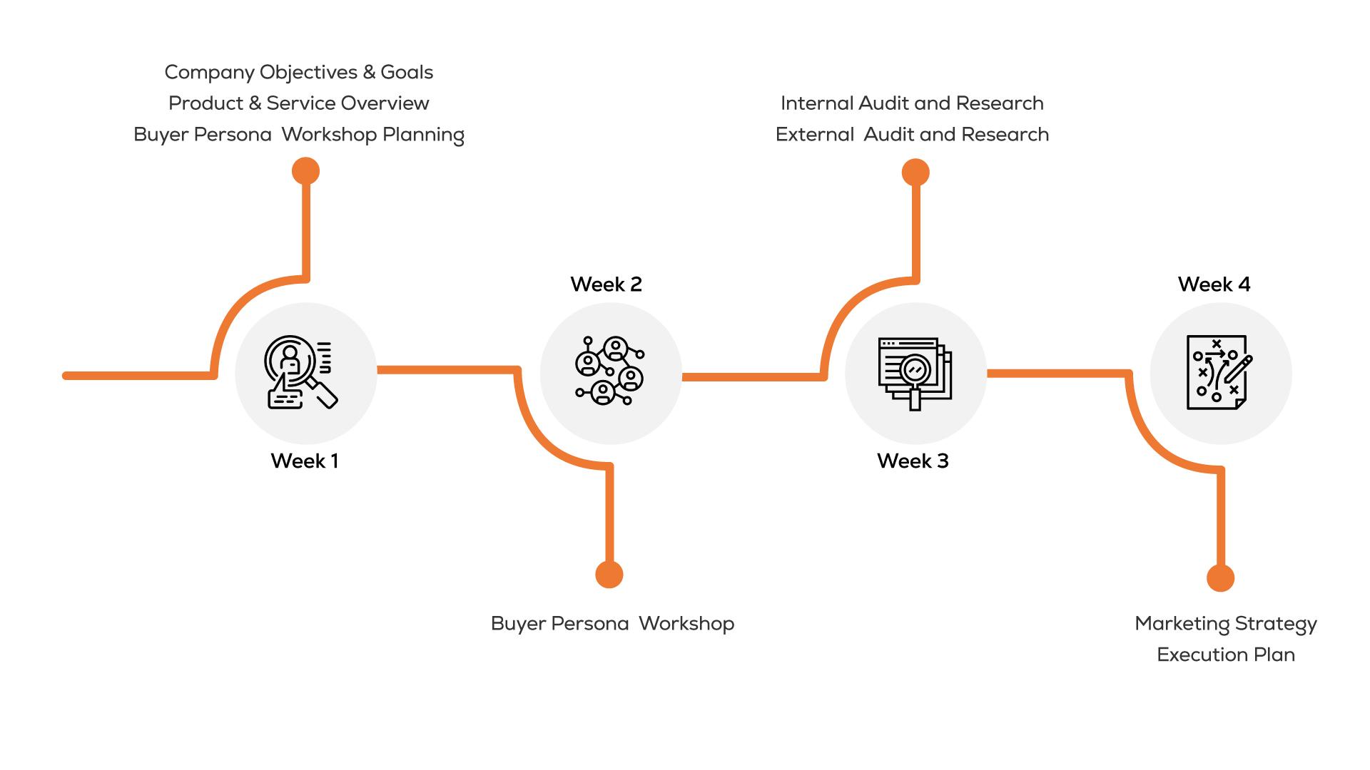4 week buyer persona workshop