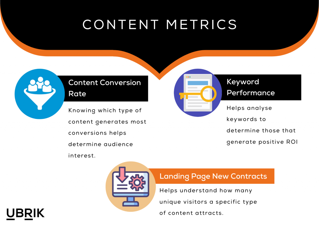 Content based metrics to help measure lead generation