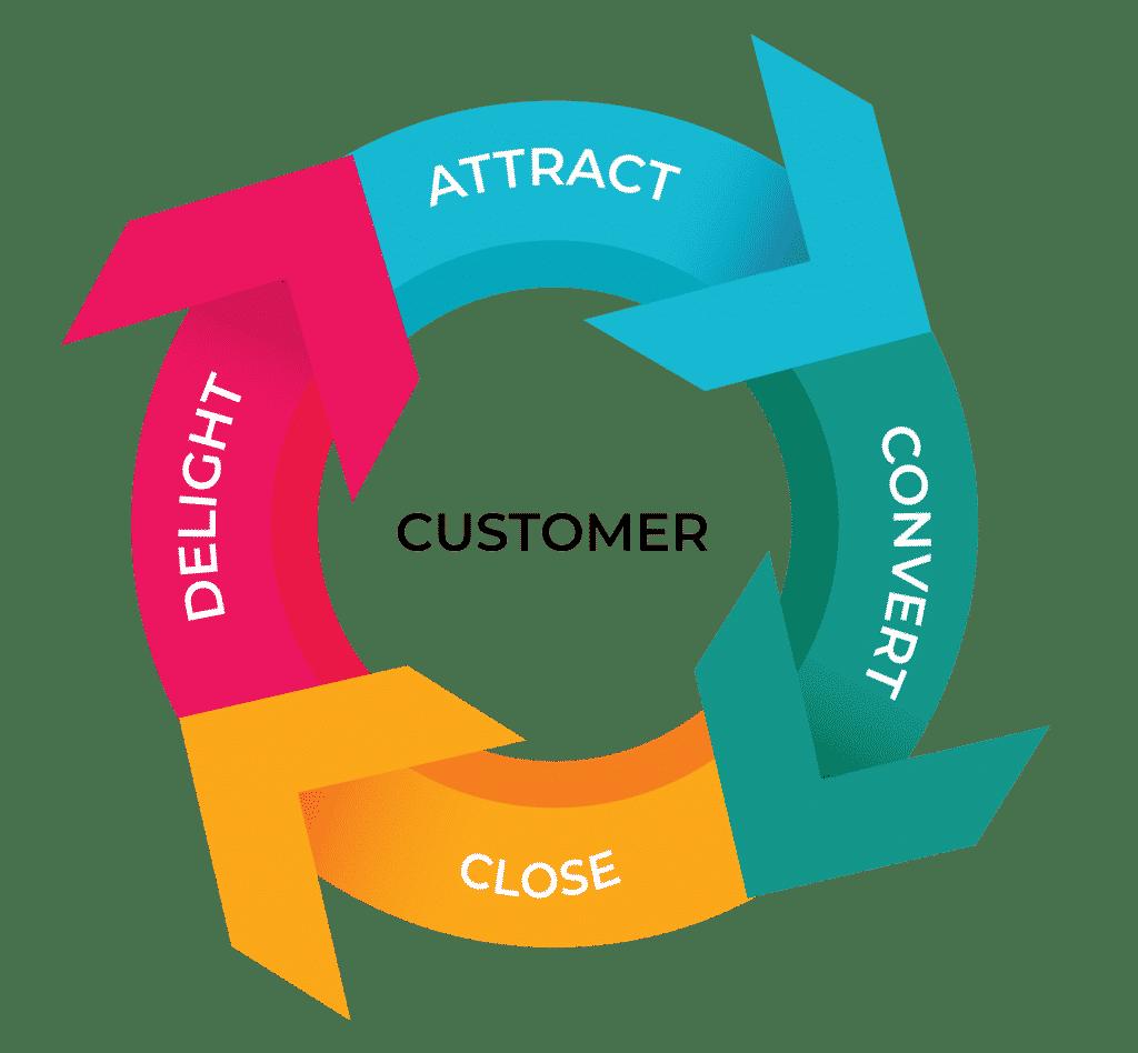 Digital Marketing Abstract